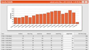 Real-time App Analytics Reporting screenshot