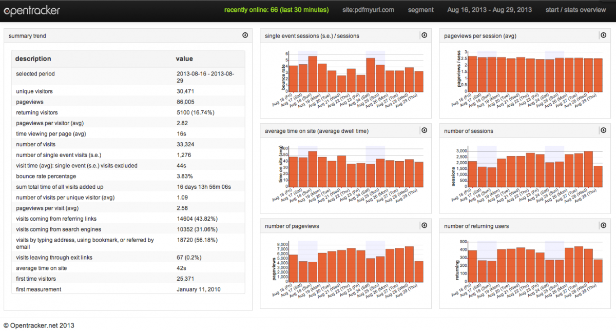 Opentracker web analytics dashboard navigation