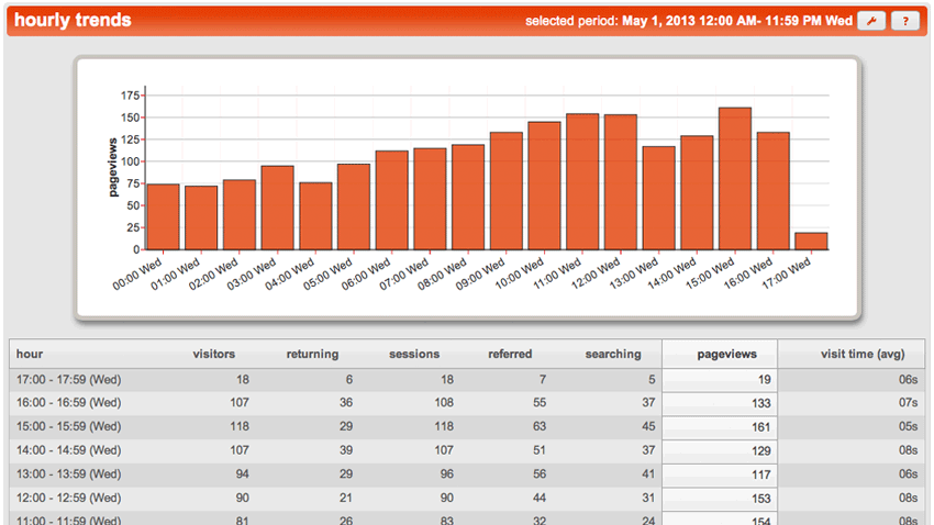 hourly trends web analytics Opentracker screenshot