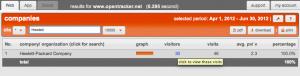 Companies hewlett click for individual visit clickstreams