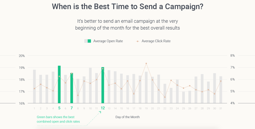 5 Key Email Marketing Statistics