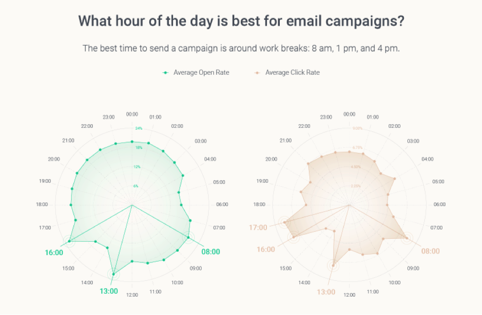 5 Key Email Marketing Statistics for 2020
