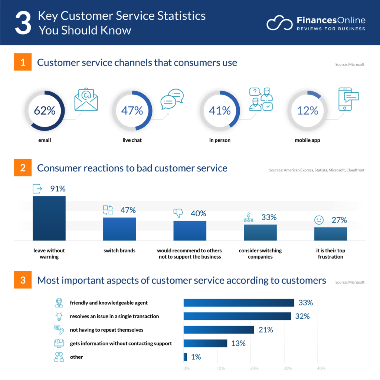 Key customer engagement statistics